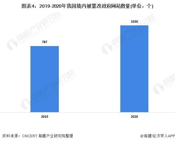图表4:2019-2020年我国境内被篡改政府网站数量(单位:个)