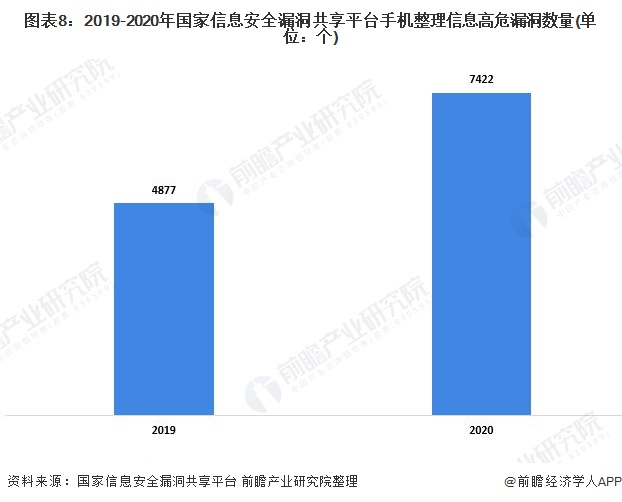 图表8:2019-2020年国家信息安全漏洞共享平台手机整理信息高危漏洞数量(单位:个)