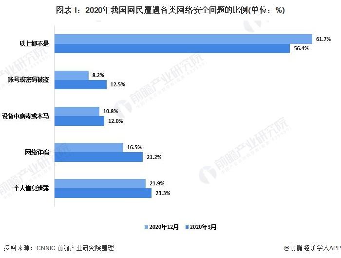 图表1:2020年我国网民遭遇各类网络安全问题的比例(单位:%)