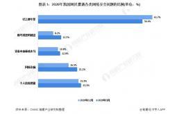 中国互联网安全行业发展现状分析