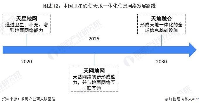 图表12:中国卫星通信天地一体化信息网络发展路线