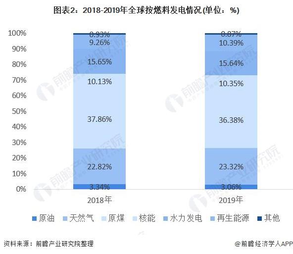 图表2:2018-2019年全球按燃料发电情况(单位:%)