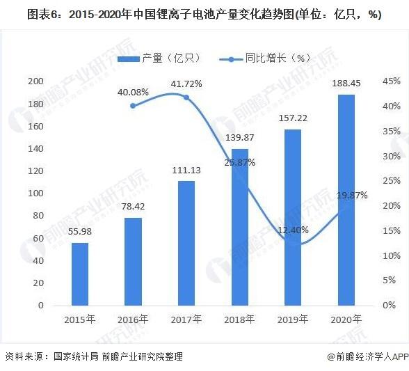 图表6:2015-2020年中国锂离子电池产量变化趋势图(单位:亿只,%)