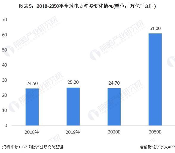 图表5:2018-2050年全球电力消费变化情况(单位:万亿千瓦时)