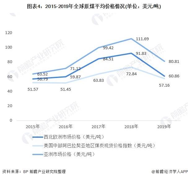 图表4:2015-2019年全球原煤平均价格情况(单位:美元/吨)