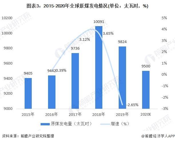 图表3:2015-2020年全球原煤发电情况(单位:太瓦时,%)