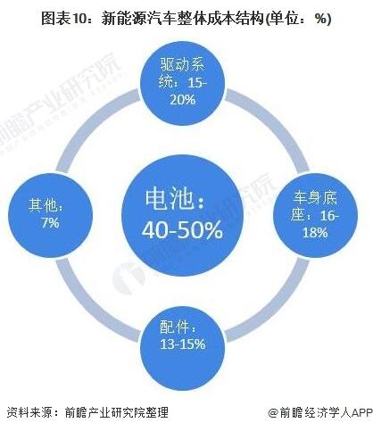 图表10:新能源汽车整体成本结构(单位:%)