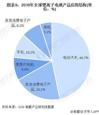 图表9:2019年全球锂离子电池产品应用结构(单位:%)