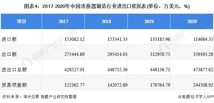 图表4:2017-2020年中国连接器制造行业进出口状况表(单位:万美元,%)