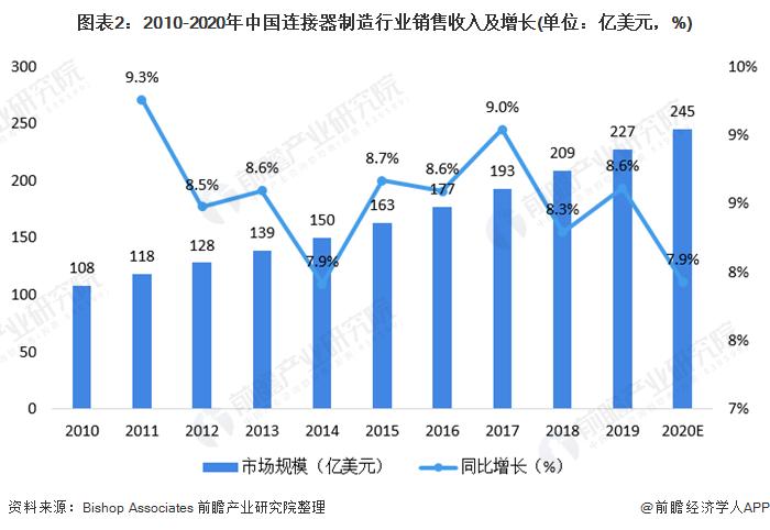 图表2:2010-2020年中国连接器制造行业销售收入及增长(单位:亿美元,%)