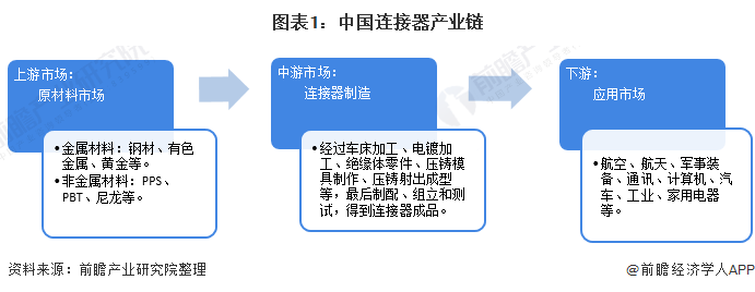 图表1:中国连接器产业链