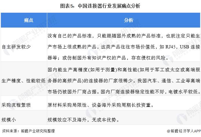 图表5:中国连接器行业发展痛点分析