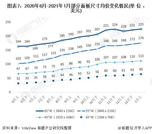 图表7:2020年6月-2021年1月部分面板尺寸均价变化情况(单位:美元)
