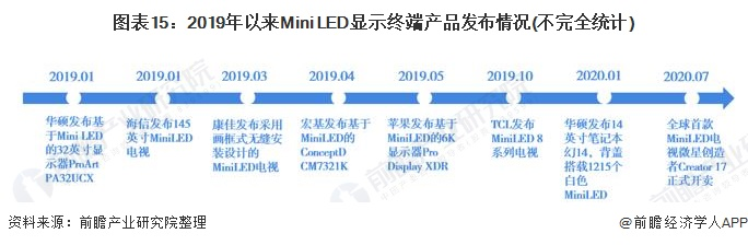 图表15:2019年以来Mini LED显示终端产品发布情况(不完全统计)