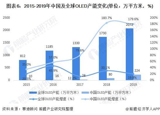 图表6:2015-2019年中国及全球OLED产能变化(单位:万平方米,%)