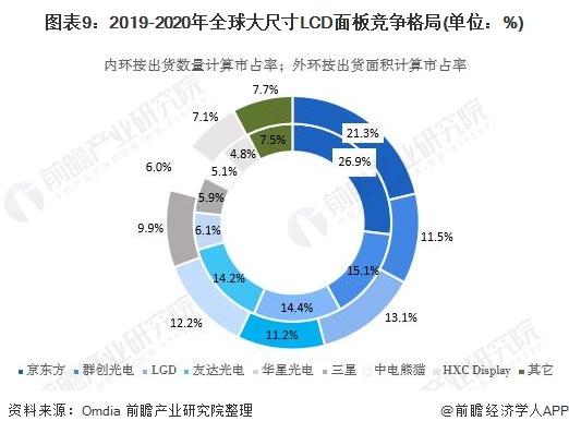 图表9:2019-2020年全球大尺寸LCD面板竞争格局(单位:%)