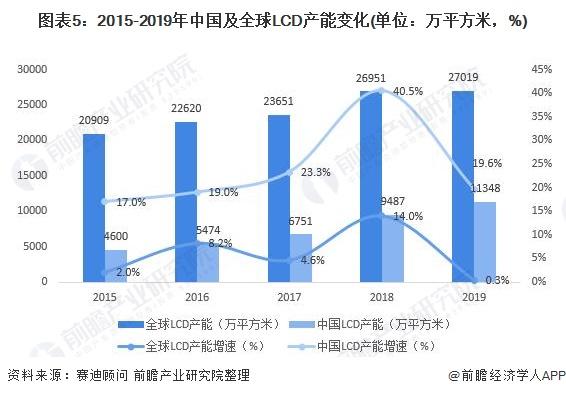 图表5:2015-2019年中国及全球LCD产能变化(单位:万平方米,%)