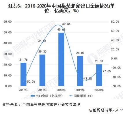 图表6:2016-2020年中国集装箱船出口金额情况(单位:亿美元,%)