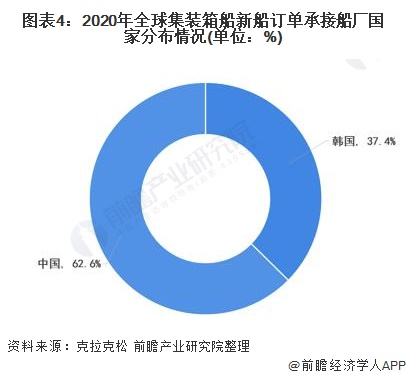 图表4:2020年全球集装箱船新船订单承接船厂国家分布情况(单位:%)