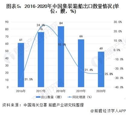 图表5:2016-2020年中国集装箱船出口数量情况(单位:艘,%)