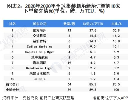 图表2:2020年2020年全球集装箱船新船订单前10家下单船东情况(单位:艘,万TEU,%)