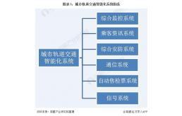 2021年中国城市轨道交通智能化系统行业市场现状和竞争格局分析