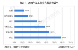 2021年中国高温合金行业需求前景分析