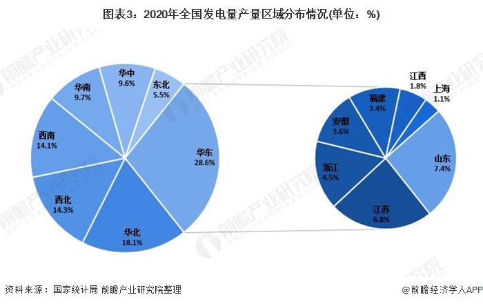 图表3:2020年全国发电量产量区域分布情况(单位:%)