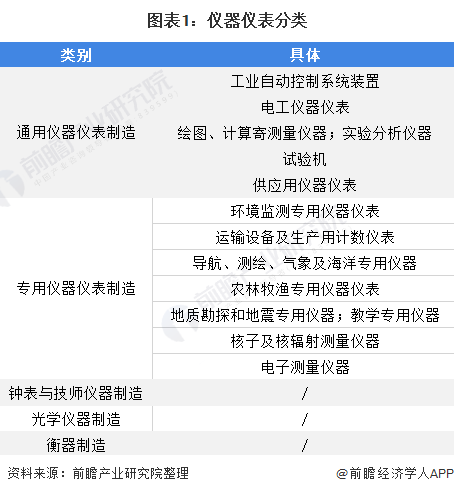 图表1:仪器仪表分类