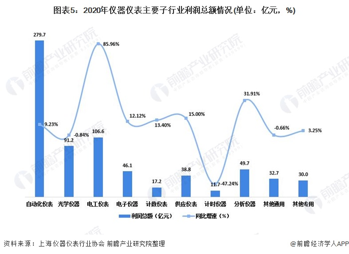 图表5:2020年仪器仪表主要子行业利润总额情况(单位:亿元,%)