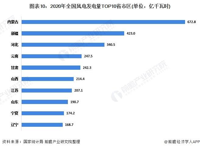 图表10:2020年全国风电发电量TOP10省市区(单位:亿千瓦时)
