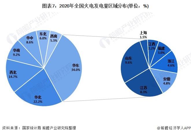 图表7:2020年全国火电发电量区域分布(单位:%)