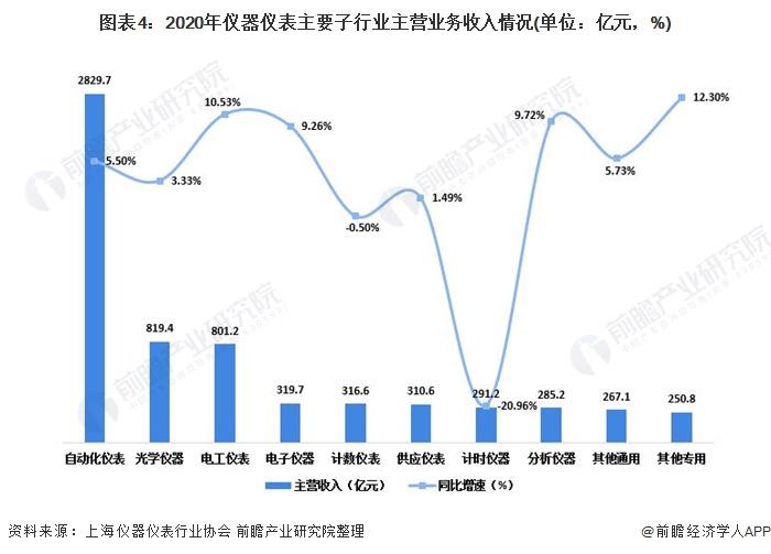 图表4:2020年仪器仪表主要子行业主营业务收入情况(单位:亿元,%)