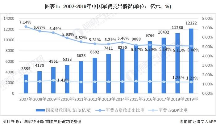 图表1:2007-2019年中国军费支出情况(单位:亿元,%)
