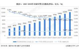 2020年中国军工行业市场现状与发展前景分析