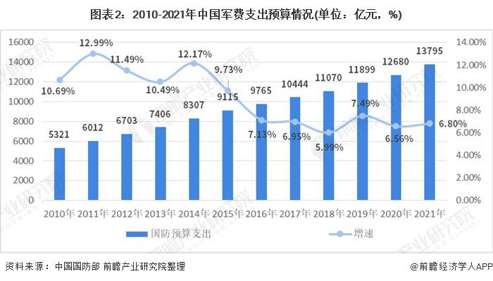 图表2:2010-2021年中国军费支出预算情况(单位:亿元,%)