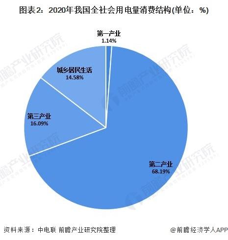 图表2:2020年我国全社会用电量消费结构(单位:%)