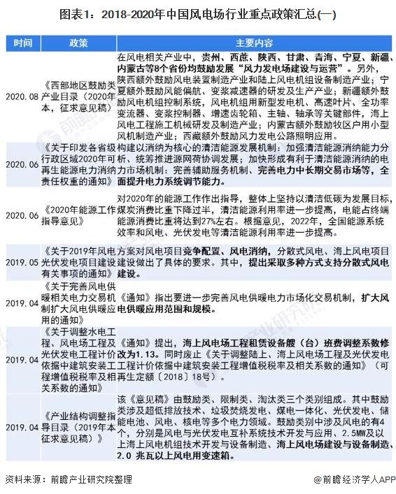 图表1:2018-2020年中国风电场行业重点政策汇总(一)