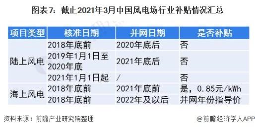 图表7:截止2021年3月中国风电场行业补贴情况汇总