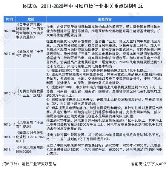 图表8:2011-2020年中国风电场行业相关重点规划汇总
