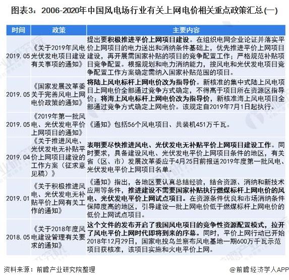 图表3:2006-2020年中国风电场行业有关上网电价相关重点政策汇总(一)