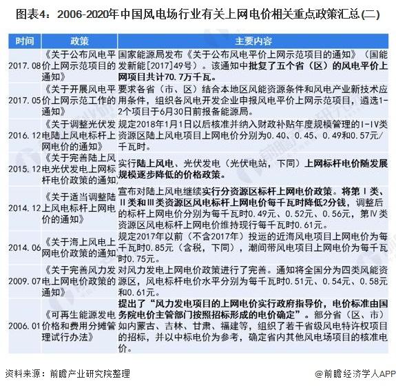 图表4:2006-2020年中国风电场行业有关上网电价相关重点政策汇总(二)