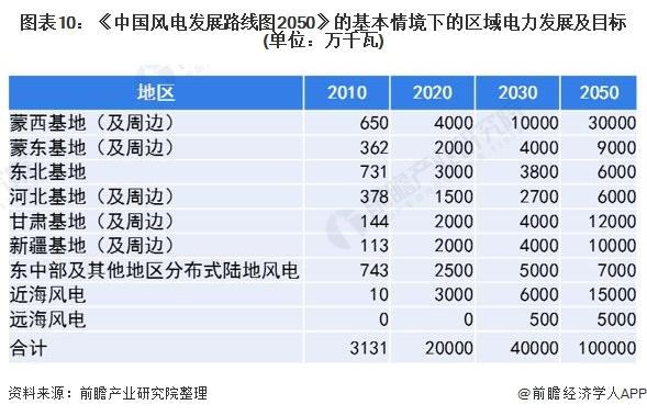 图表10:《中国风电发展路线图2050》的基本情境下的区域电力发展及目标(单位:万千瓦)