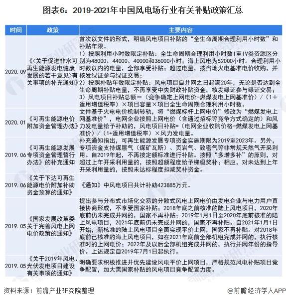 图表6:2019-2021年中国风电场行业有关补贴政策汇总