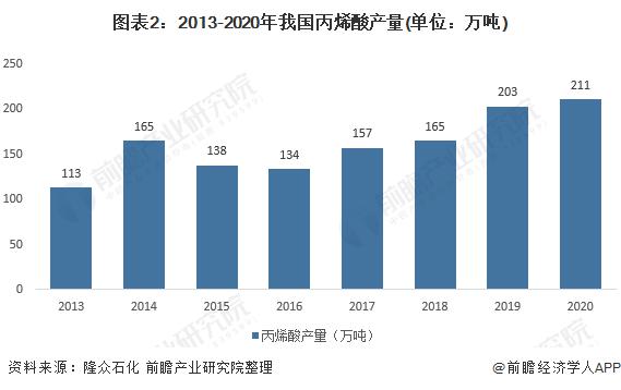 图表2:2013-2020年我国丙烯酸产量(单位:万吨)