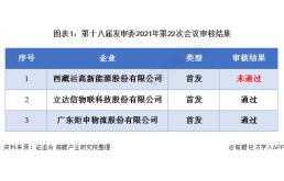 发审委第22次会议审核结果发布