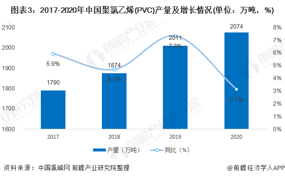 图表3:2017-2020年中国聚氯乙烯(PVC)产量及增长情况(单位:万吨,%)
