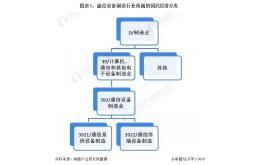 中国通信设备制造行业发展前景分析