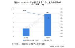 2021年中国沿海港口行业发展现状分析