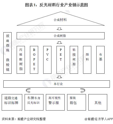图表1:反光材料行业产业链示意图